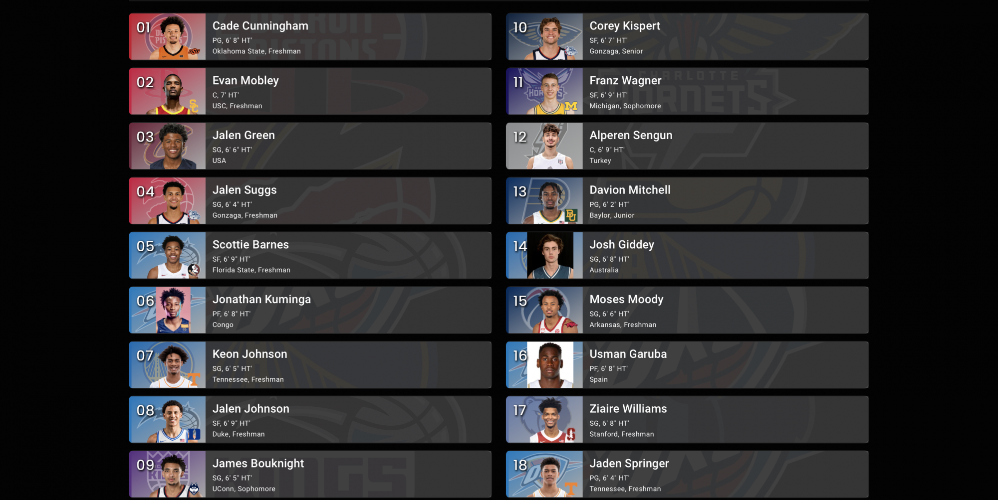 2021 NBA Draft, Knicks